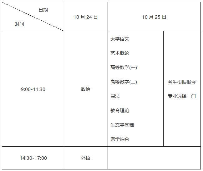 四川成人高考专升本考试时间